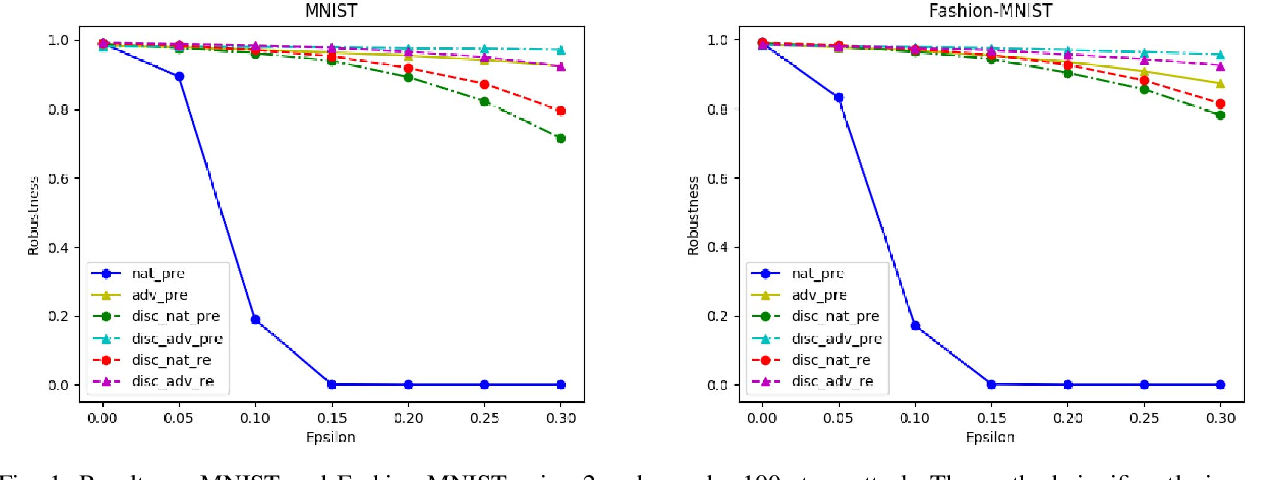 Figure 1 for Improving Adversarial Robustness by Data-Specific Discretization