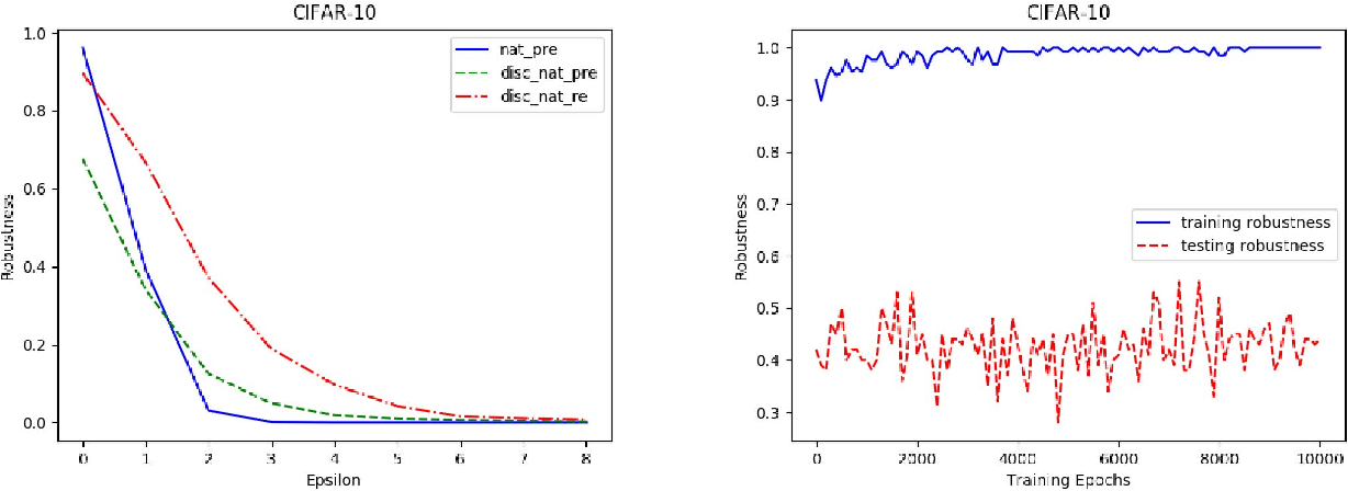 Figure 3 for Improving Adversarial Robustness by Data-Specific Discretization