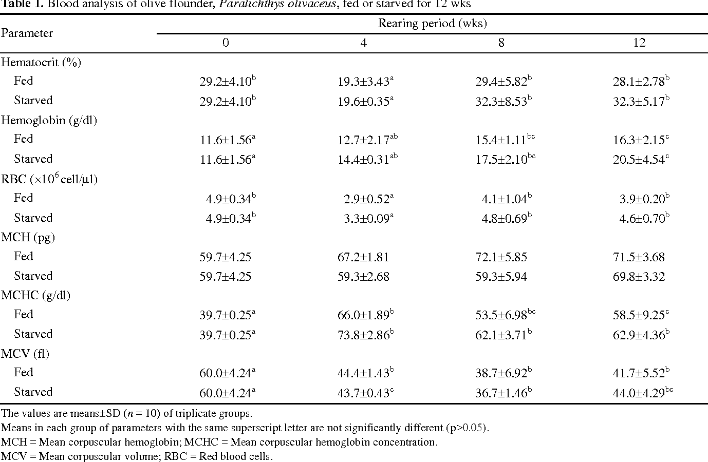 Table 1. Blood analysis of olive flounder, Paralichthys olivaceus, fed or starved for 12 wks