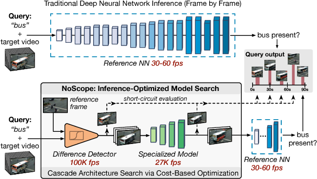 Figure 1 for NoScope: Optimizing Neural Network Queries over Video at Scale