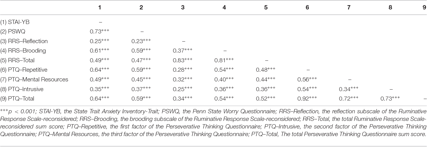 Table 8 From Perseverative Thinking Questionnaire PTQ French Validation Of A Transdiagnostic Measure Repetitive Negative