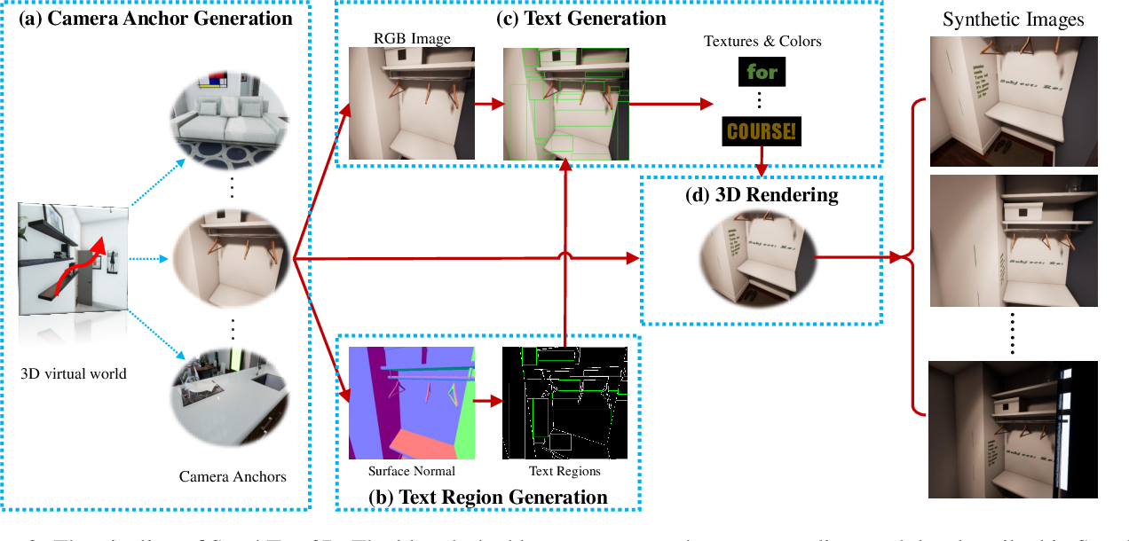 Figure 3 for SynthText3D: Synthesizing Scene Text Images from 3D Virtual Worlds