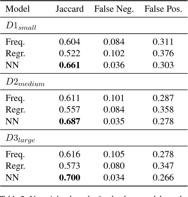 Figure 4 for Demand-Weighted Completeness Prediction for a Knowledge Base
