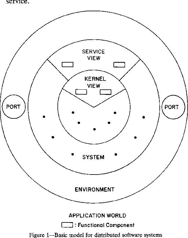Figure 1 From Design Methods For Distributed Software Systems