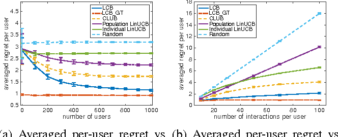 Figure 3 for Latent Contextual Bandits and their Application to Personalized Recommendations for New Users