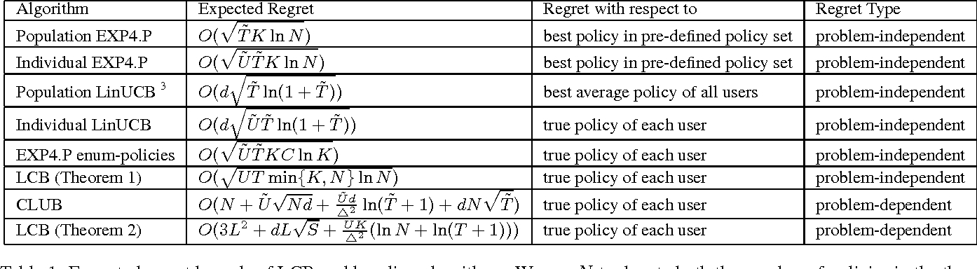 Figure 1 for Latent Contextual Bandits and their Application to Personalized Recommendations for New Users