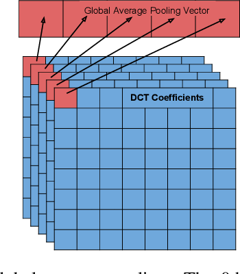 Figure 3 for Deep Residual Learning in the JPEG Transform Domain