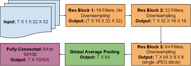 Figure 4 for Deep Residual Learning in the JPEG Transform Domain