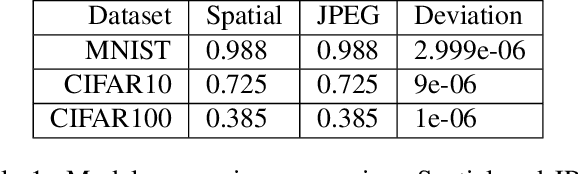 Figure 2 for Deep Residual Learning in the JPEG Transform Domain