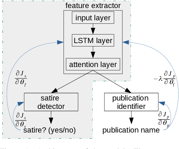 Figure 1 for Adversarial Training for Satire Detection: Controlling for Confounding Variables