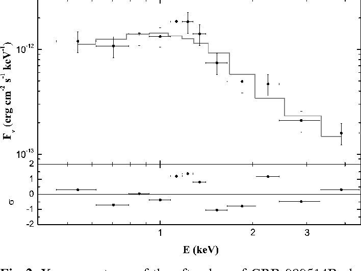 Figure 2 from A photometric redshift of z = 1 8+0 4/-0 3 for the