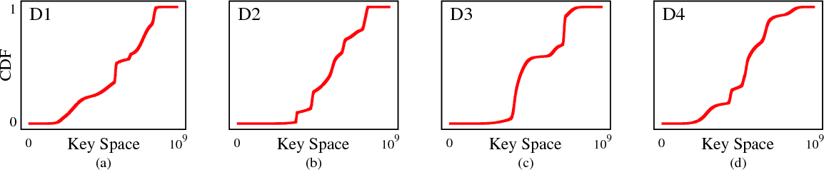 Figure 2 for Learned Indexes for Dynamic Workloads