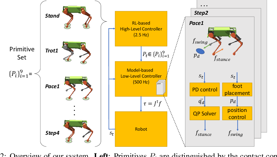 Figure 2 for Learning a Contact-Adaptive Controller for Robust, Efficient Legged Locomotion