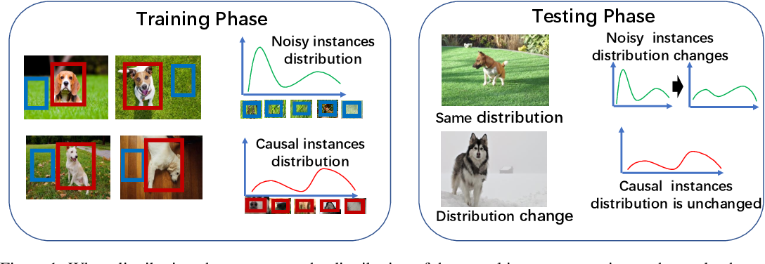 Figure 1 for Distributionally Robust Multi-instance Learning with Stable Instances