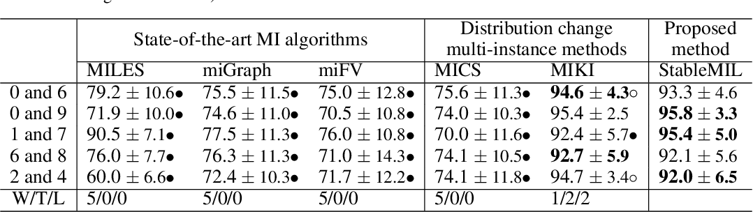 Figure 2 for Distributionally Robust Multi-instance Learning with Stable Instances