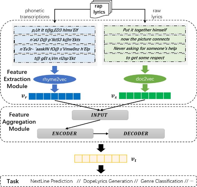 Figure 1 for A General Framework for Learning Prosodic-Enhanced Representation of Rap Lyrics