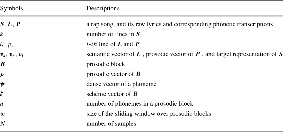 Figure 2 for A General Framework for Learning Prosodic-Enhanced Representation of Rap Lyrics