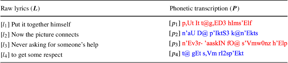 Figure 3 for A General Framework for Learning Prosodic-Enhanced Representation of Rap Lyrics