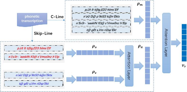 Figure 4 for A General Framework for Learning Prosodic-Enhanced Representation of Rap Lyrics