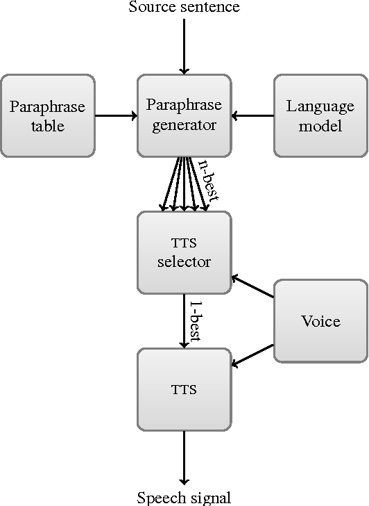 PDF] Paraphrase generation to improve text-to-speech