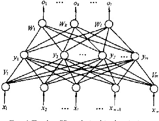 Figure 1. Three-layer BP neural network topology structure