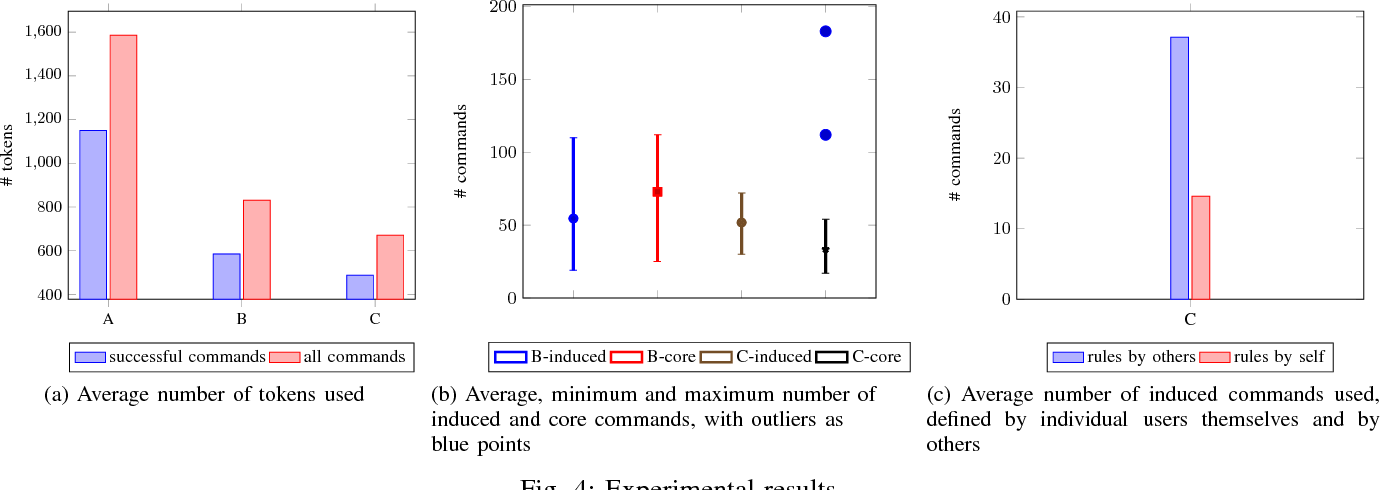Figure 3 for Precise but Natural Specification for Robot Tasks