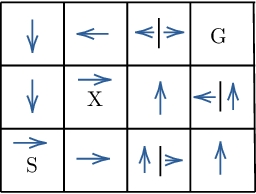 Figure 3 for Conservative Exploration in Reinforcement Learning