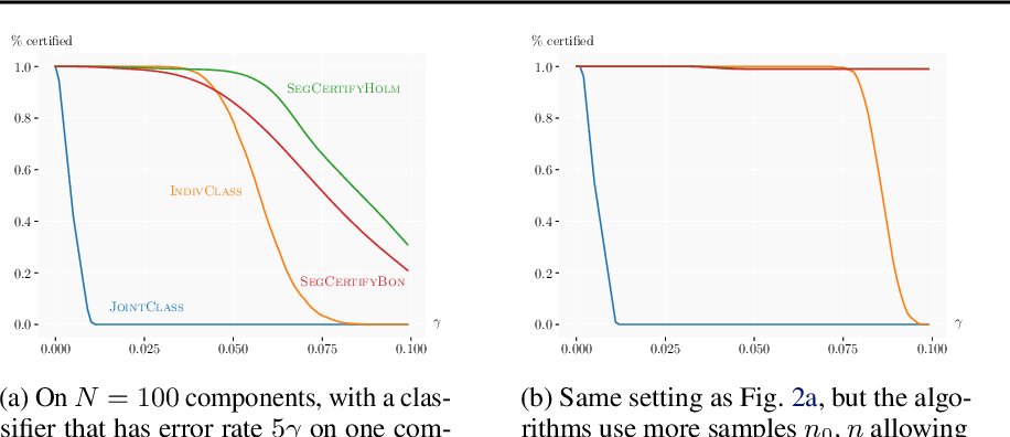 Figure 3 for Scalable Certified Segmentation via Randomized Smoothing
