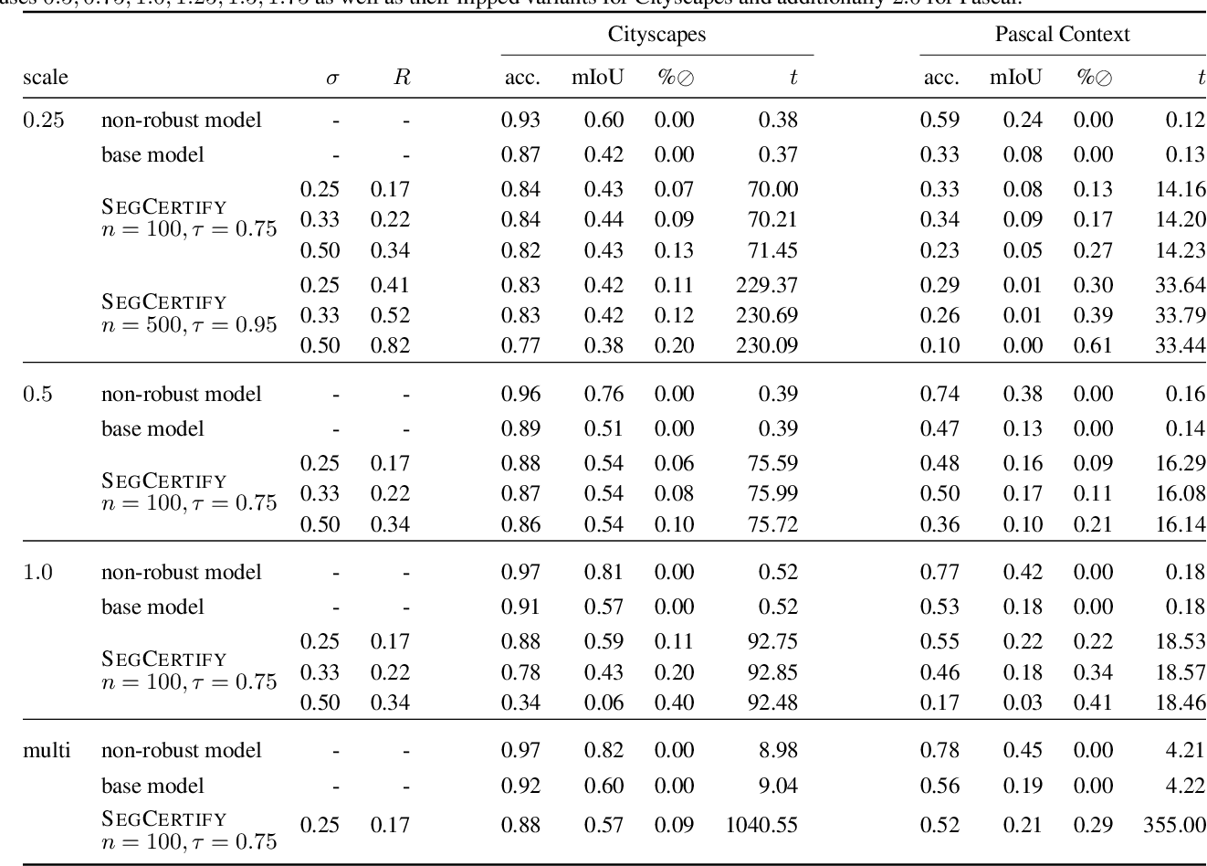 Figure 2 for Scalable Certified Segmentation via Randomized Smoothing