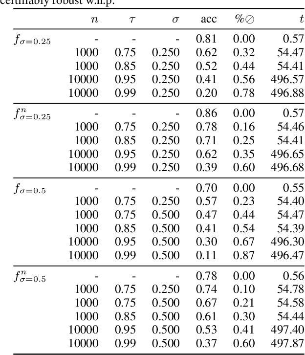 Figure 4 for Scalable Certified Segmentation via Randomized Smoothing