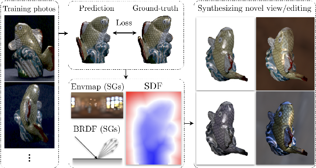 Figure 1 for PhySG: Inverse Rendering with Spherical Gaussians for Physics-based Material Editing and Relighting