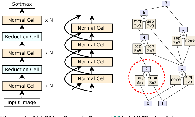 Figure 1 for Regularized Evolution for Image Classifier Architecture Search