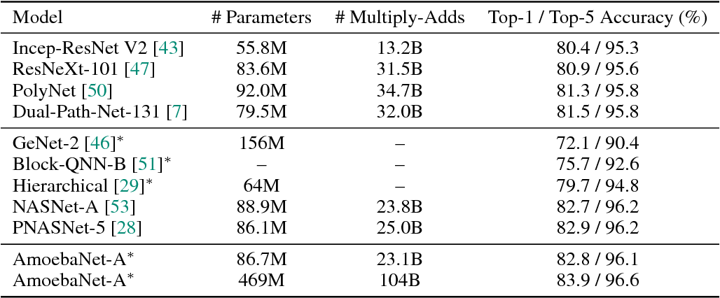 Figure 4 for Regularized Evolution for Image Classifier Architecture Search