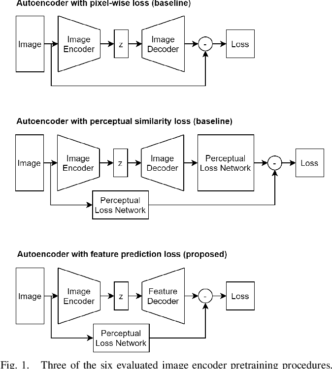 Figure 1 for Pretraining Image Encoders without Reconstruction via Feature Prediction Loss