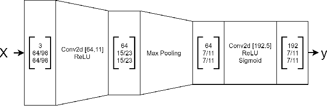 Figure 2 for Pretraining Image Encoders without Reconstruction via Feature Prediction Loss