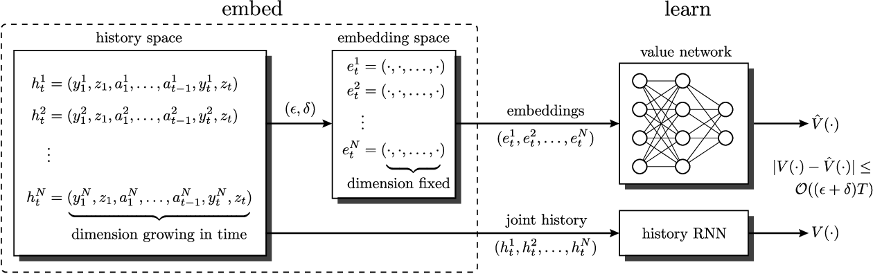 Figure 1 for Information State Embedding in Partially Observable Cooperative Multi-Agent Reinforcement Learning