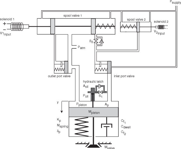 Adaptive Control of a Pneumatic Valve Actuator for an Internal