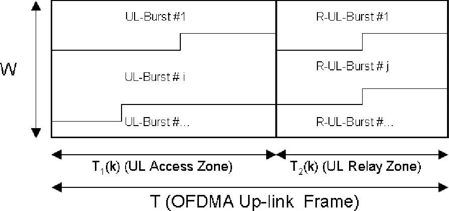 Fig. 1. OFDMA Up-link Frame Structure