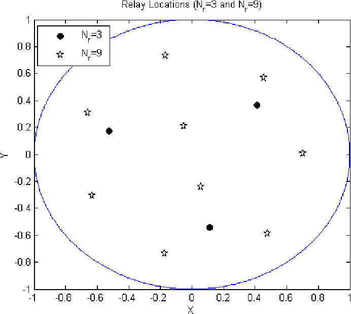 Fig. 2. Optimal relays' locations determined by the K-means algorithm