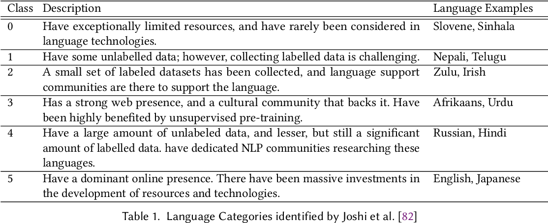 Figure 1 for Neural Machine Translation for Low-Resource Languages: A Survey