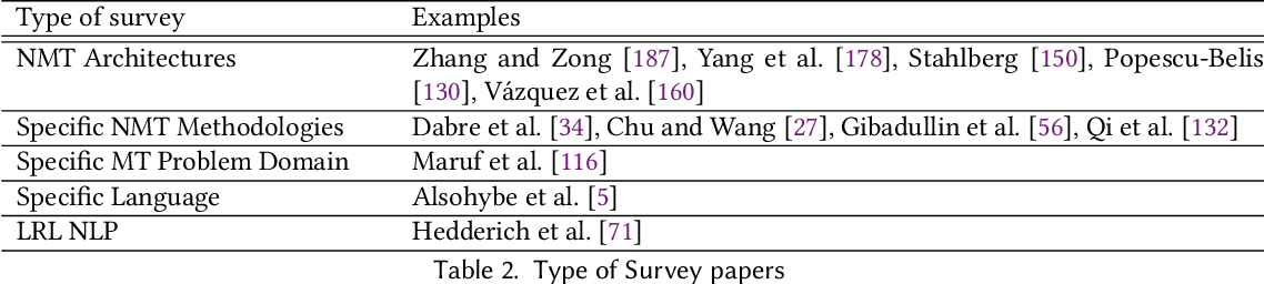 Figure 3 for Neural Machine Translation for Low-Resource Languages: A Survey