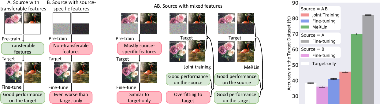 Figure 1 for Meta-learning Transferable Representations with a Single Target Domain