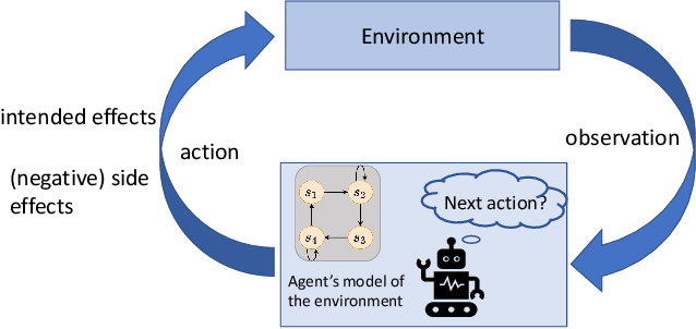 Figure 1 for Avoiding Negative Side Effects due to Incomplete Knowledge of AI Systems