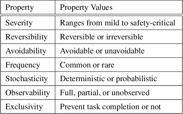 Figure 2 for Avoiding Negative Side Effects due to Incomplete Knowledge of AI Systems