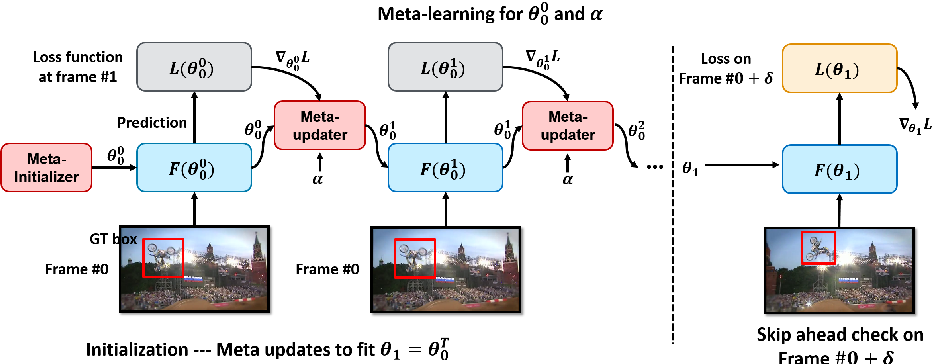 Figure 1 for Meta-Tracker: Fast and Robust Online Adaptation for Visual Object Trackers