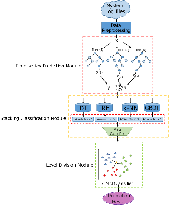 Figure 1 for An alarm prediction framework for financial IT system using hybrid machine learning methods