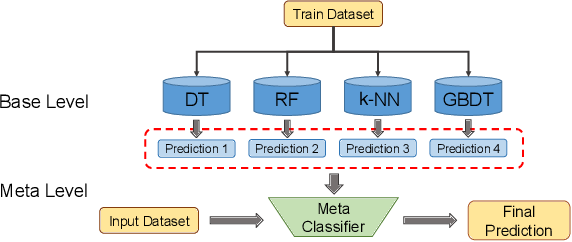 Figure 3 for An alarm prediction framework for financial IT system using hybrid machine learning methods