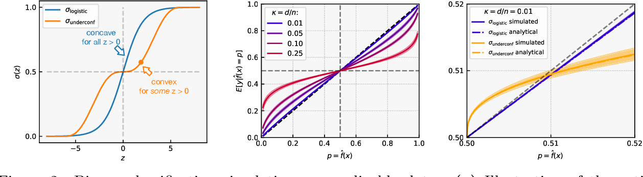 Figure 2 for Don't Just Blame Over-parametrization for Over-confidence: Theoretical Analysis of Calibration in Binary Classification