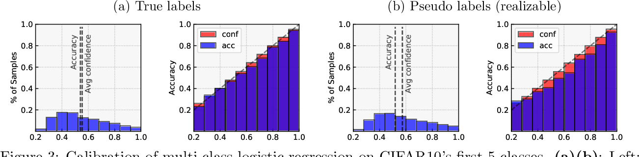 Figure 3 for Don't Just Blame Over-parametrization for Over-confidence: Theoretical Analysis of Calibration in Binary Classification