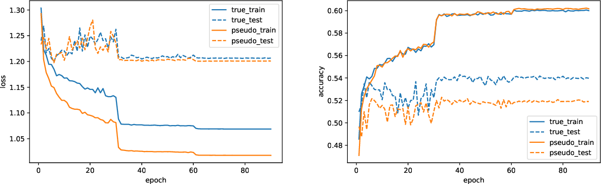 Figure 4 for Don't Just Blame Over-parametrization for Over-confidence: Theoretical Analysis of Calibration in Binary Classification